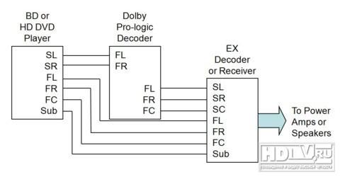 ресивера) Dolby Pro-Logic.