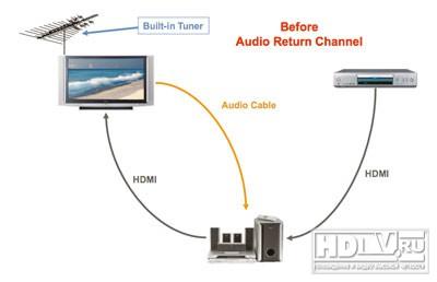 Что такое цифровой ресивер для телевизора