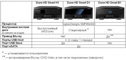 Медиаплееры Dune HD Smart