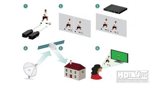Как работает 3D видео: Blu-ray и телепередачи
