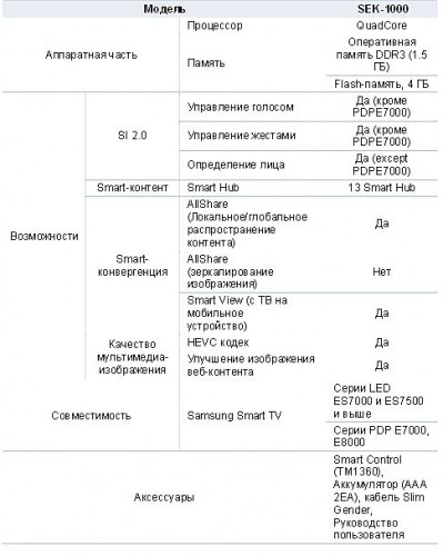 Samsung предлагает Smart  Evolution Kit