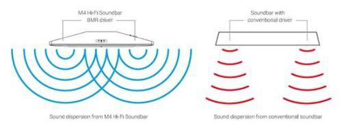 Q Acoustics M4 - звуковая ТВ панель класса Hi-Fi