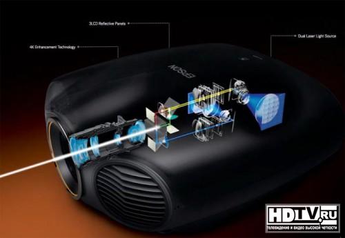 Новое семейство лазерных проекторов Epson
