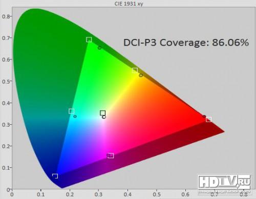 Обзор 4K OLED телевизора LG 55EG960V