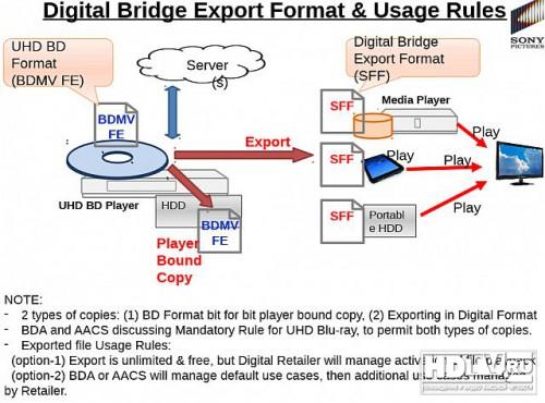 Цифровой мост: Ultra HD Blu-ray плееры позволят делать копии на жесткие диски
